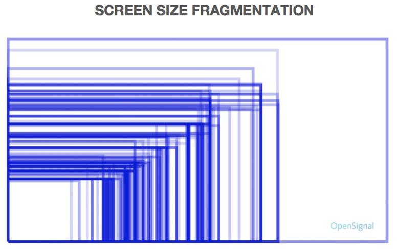 Android碎片 - 屏幕尺寸变化