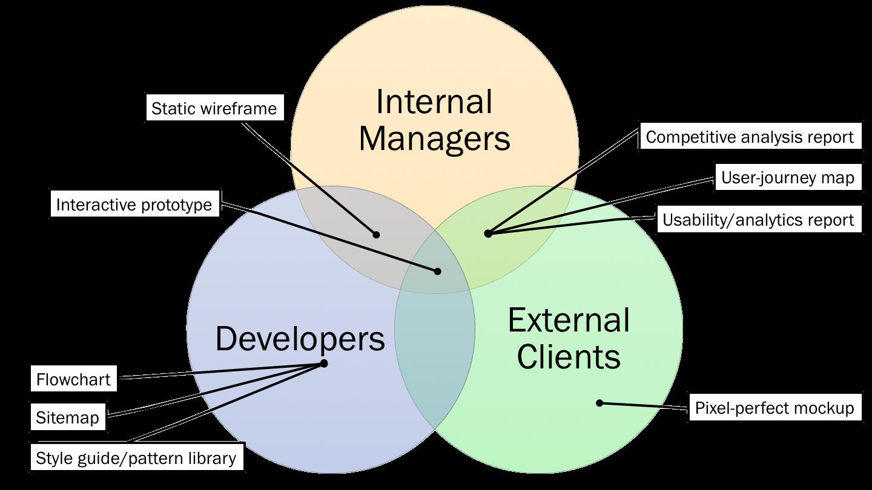 每个受众最有效的交付结果重叠的维恩图。