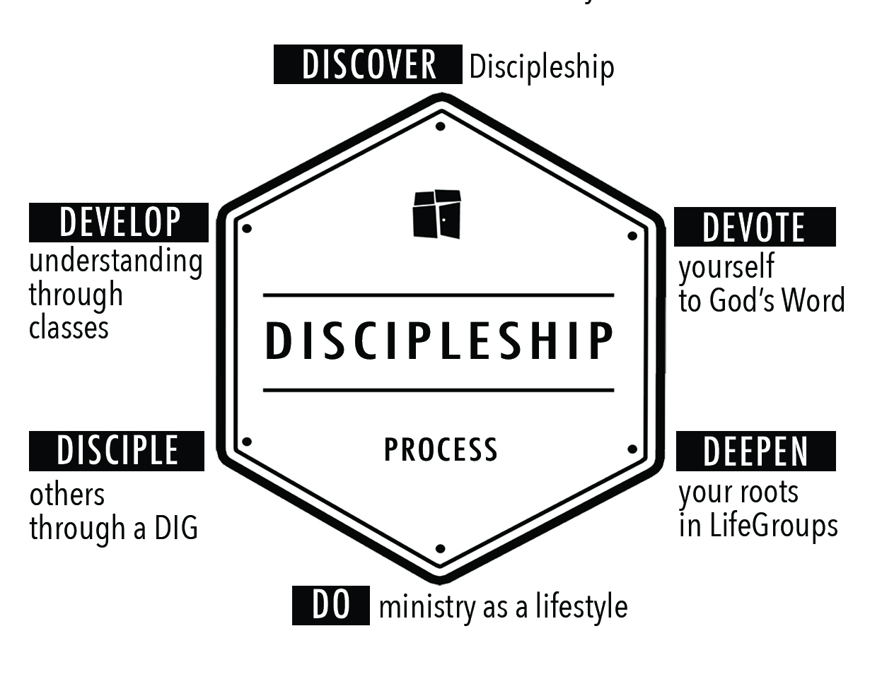 real transformation is possible as we follow jesus throughout the process  of discipleship