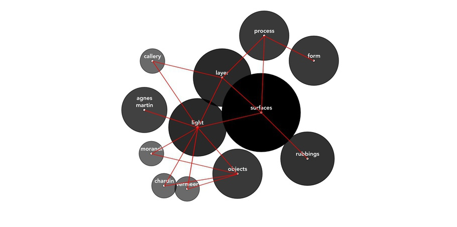 Thematic Visualization