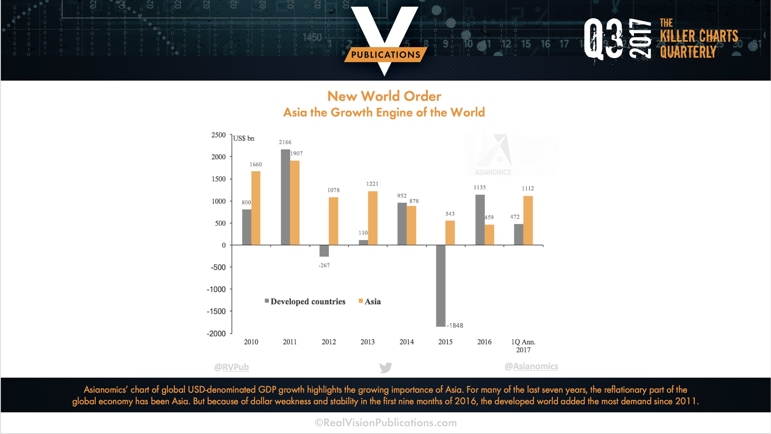 Asianomics - Killer Charts from Real Vision Publications