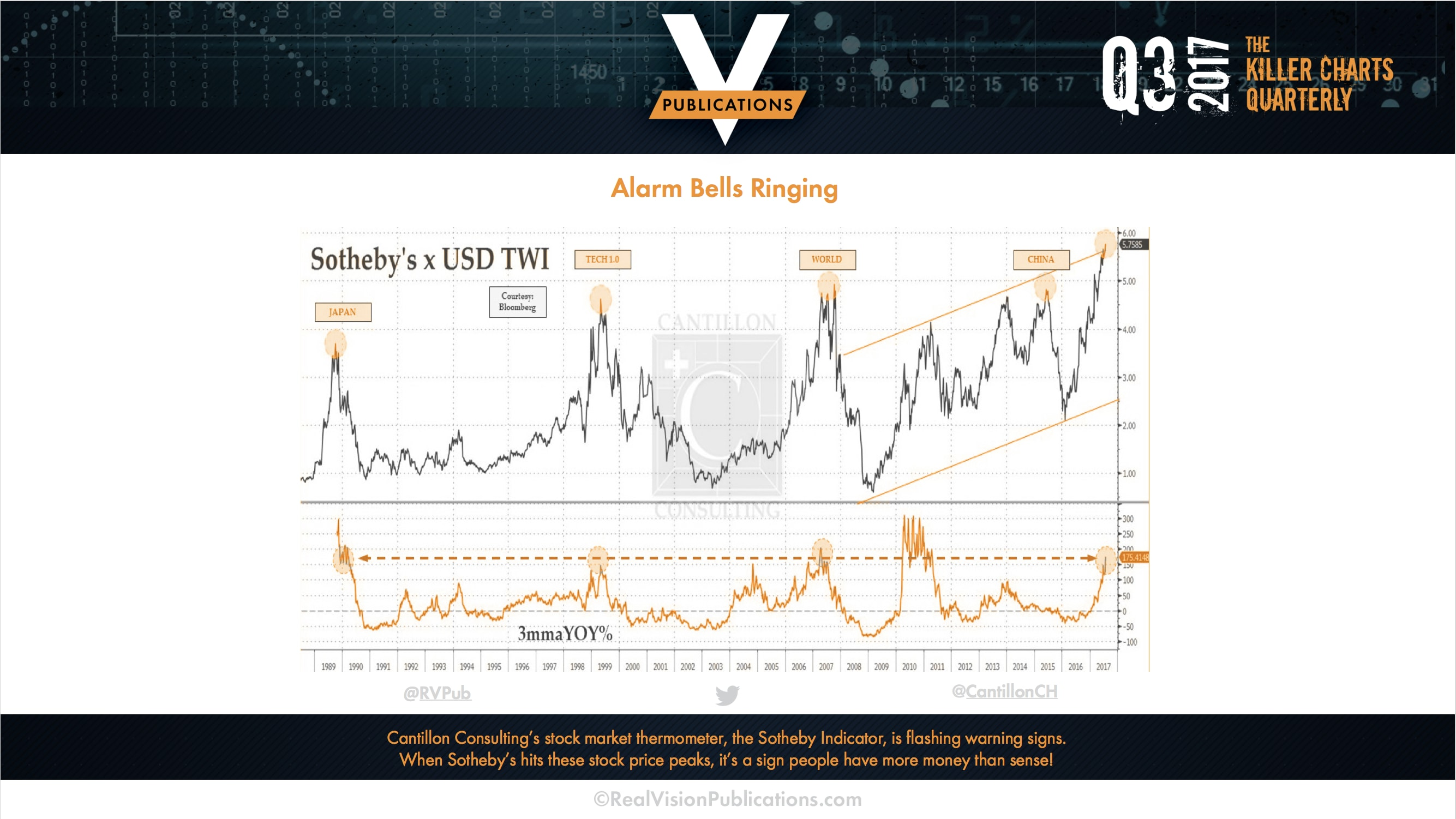 Cantillon Consulting - Killer Charts from Real Vision Publications