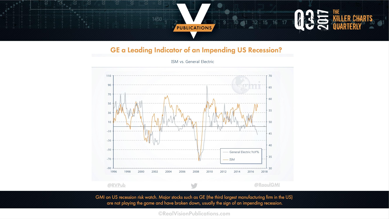 Global Macro Investor - Killer Charts from Real Vision Publications