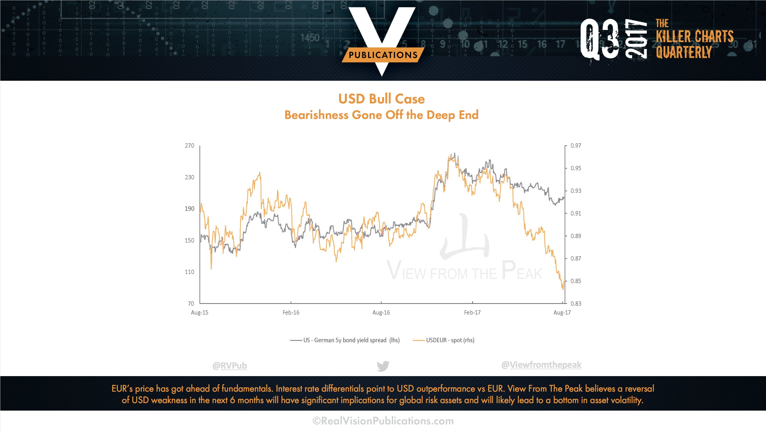 View from the Peak - Killer Charts from Real Vision Publications