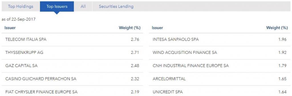 Understanding European Junk Bonds