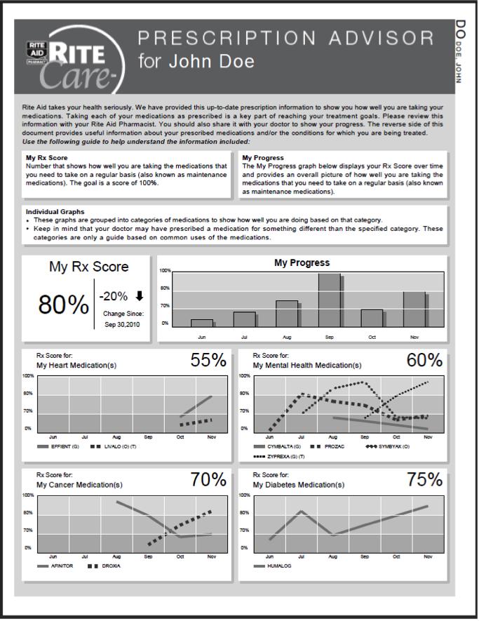 Example of Prescription Advisor Report