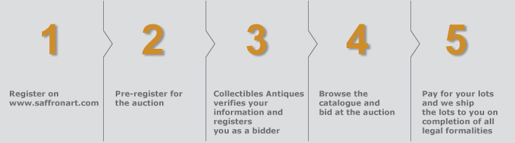 How a Antiques auction works