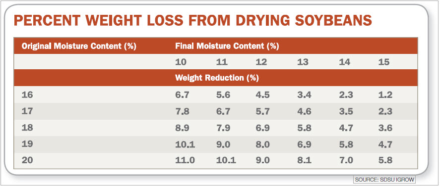 Percent-Weight-Loss-From-Drying-Soybeans