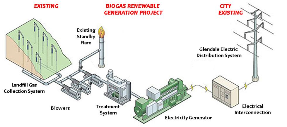 Proposed Biogas Renewable Generation Project | Proposed