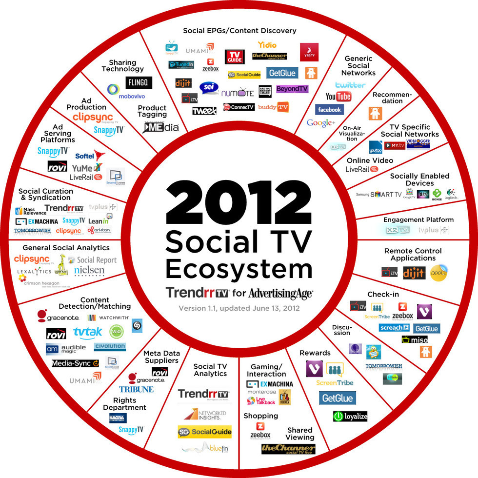 Section image social tv ecosystem updated