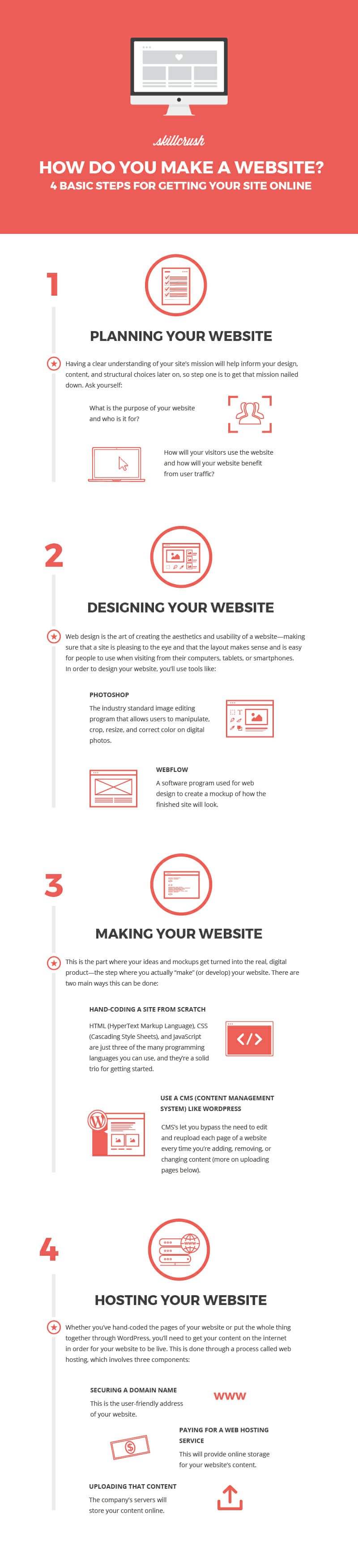 4 Basic Steps For Creating Your Own Website Skillcrush