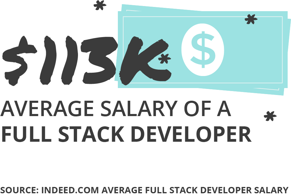 $113K Average Salary for Full Stack Developer according to Indeed.com