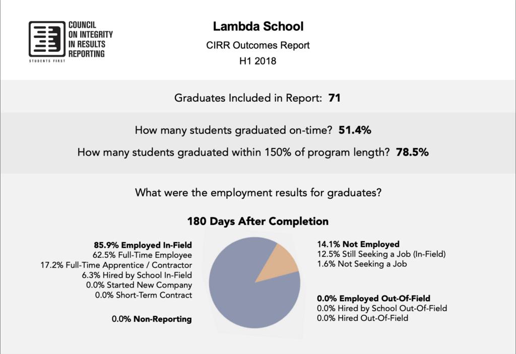 Lambda School CIRR Outcomes Report