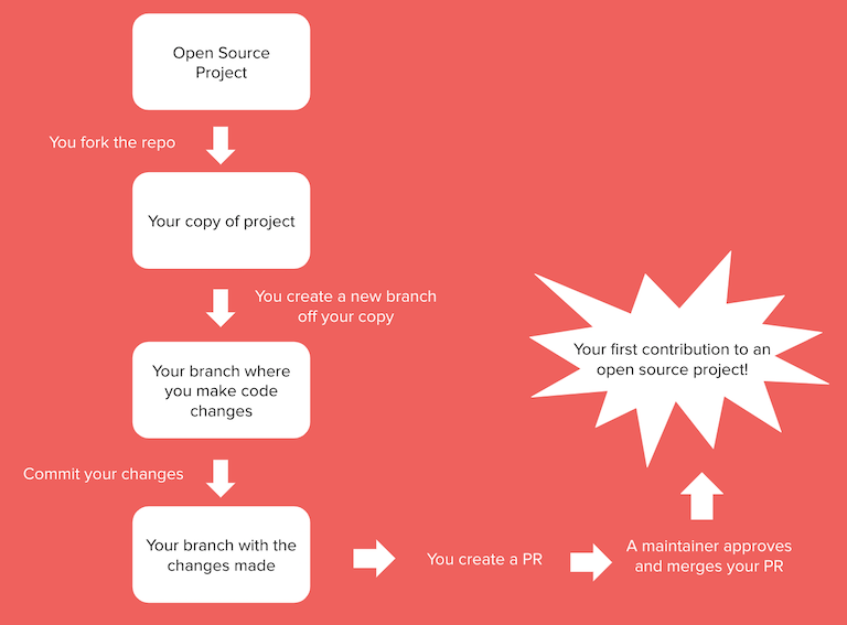 A graphic showing the steps to make a contribution to an open source project, from forking the repo to creating a branch to committing changes and creating a pull request