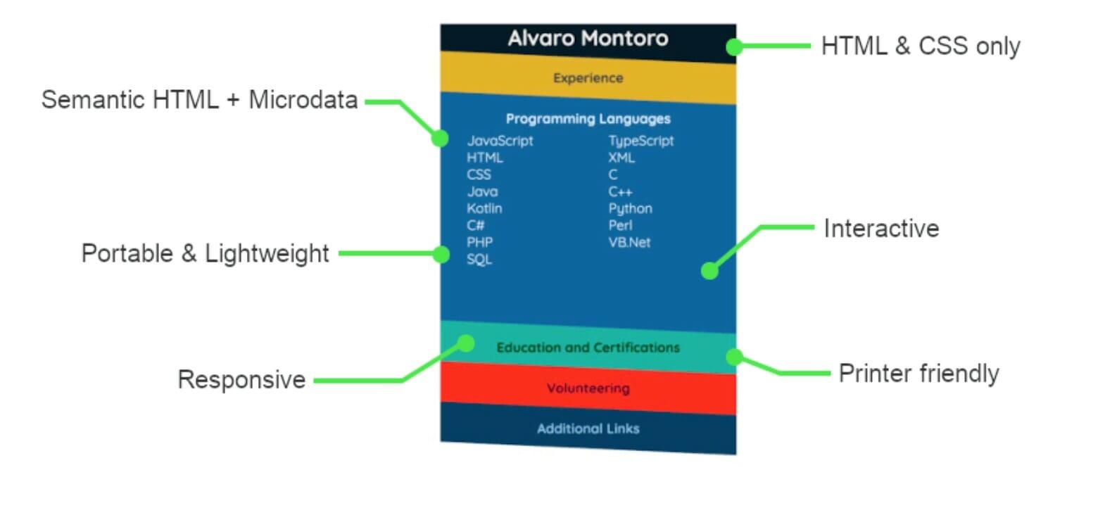 Alvaro Montaro interactive resume page