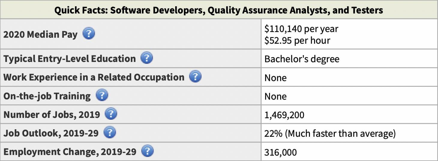 software developer salary chart