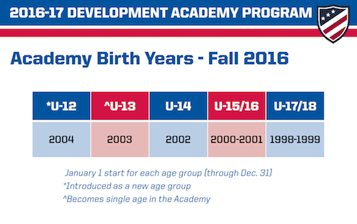 US Soccer Development Academy Expands To Five Age Groups Adding - Us soccer development academies map