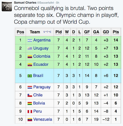 World Cup 2018 Qualifying Conmebol Standings