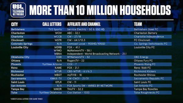 TV Report: USL Television Network reaches 17 markets 04/13/2017