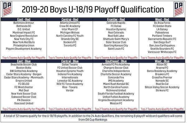 Boys Development Academy shakeup: U S  Soccer moves 44 clubs