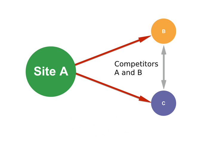 Site - 20 best SEO Link building Tips for Increase DA and PA of new Websites