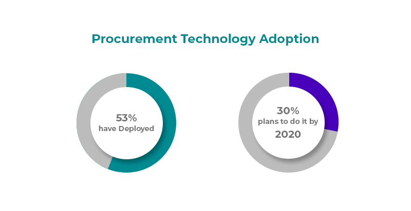 image - 3 Must-know Technological Trends for Agile Procurement Process