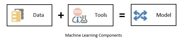 Machine Learning Components - What is Machine Learning Models and its Power