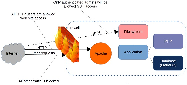 iptables1 - Top 6 Linux Firewall Software of 2021 for Protecting Your Linux System and Server
