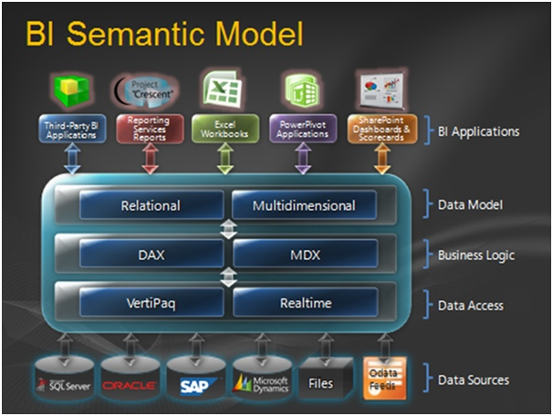 BI Semantic Model - Why MSBI Microsoft Business Intelligence is the Ultimate Tool