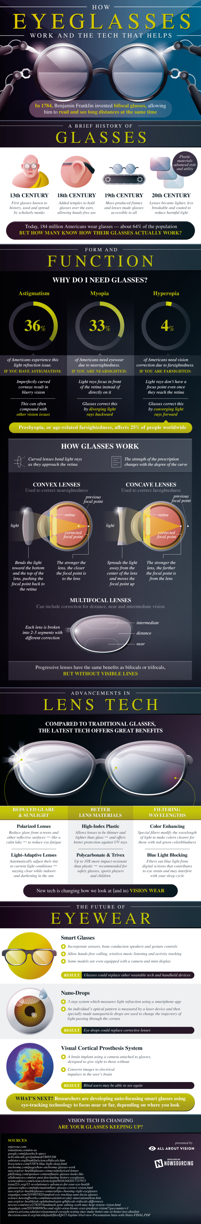 how eyeglasses work infographic 1000x6088 - A Brief History of Glasses and How Eyeglasses Work?
