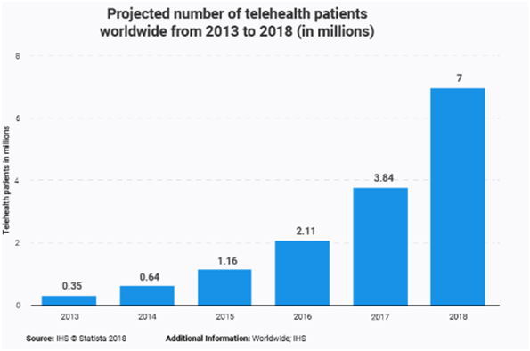 Clipboard January 22 2020 2 33 PM - Top Healthcare App Development Trends to Watch in 2020