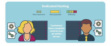 What is Dedicated Hosting - Top 10 Web Hosting Companies in 2021 | Detailed Review