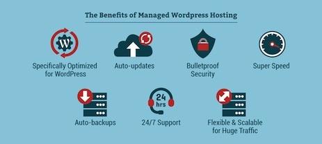 What is WordPress Hosting 1 - Top 10 Web Hosting Companies in 2021 | Detailed Review