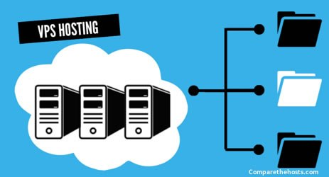 VPS Hosting - Top 10 Web Hosting Companies in 2021 | Detailed Review