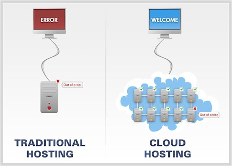 What is Cloud Hosting - Top 10 Web Hosting Companies in 2021 | Detailed Review