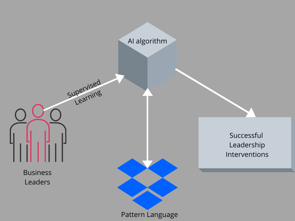 AI algorithm - How to improve Business Leadership with Artificial Intelligence?