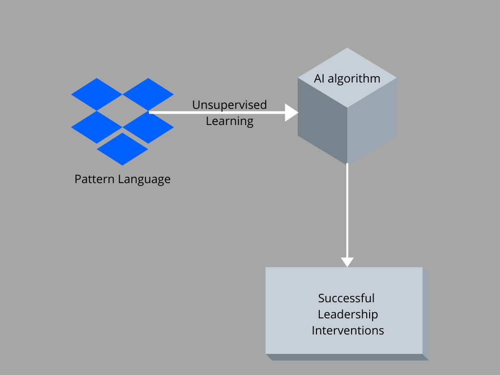 AI algorithm 1 - How to improve Business Leadership with Artificial Intelligence?