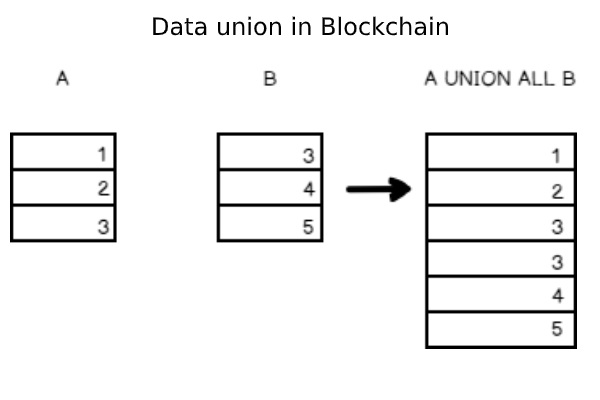 New Project - What are Data Unions? How do they work? Which ones can I use?