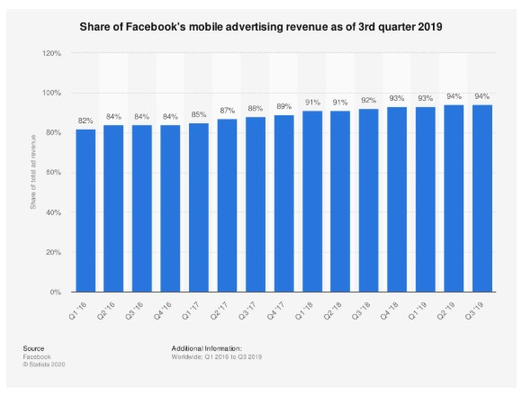 WhatsApp Image 2020 05 06 at 9.27.31 AM - 12 Facebook application Stats every Marketer should know in 2020
