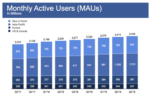 monthly active users - 12 Facebook application Stats every Marketer should know in 2020