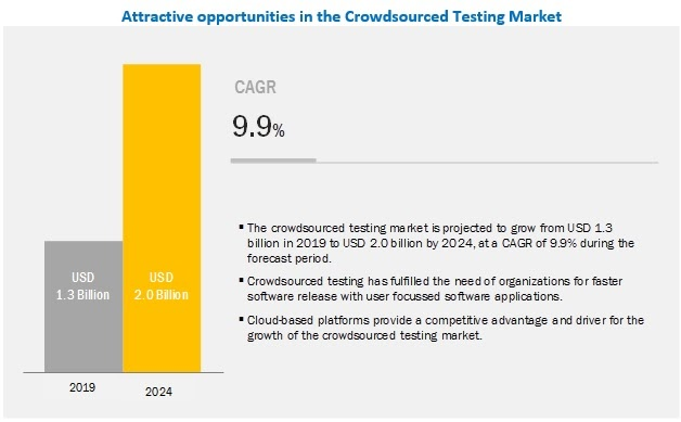 crowdsourced testing market - How to leverage Crowd-sourcing Tournaments for better business?