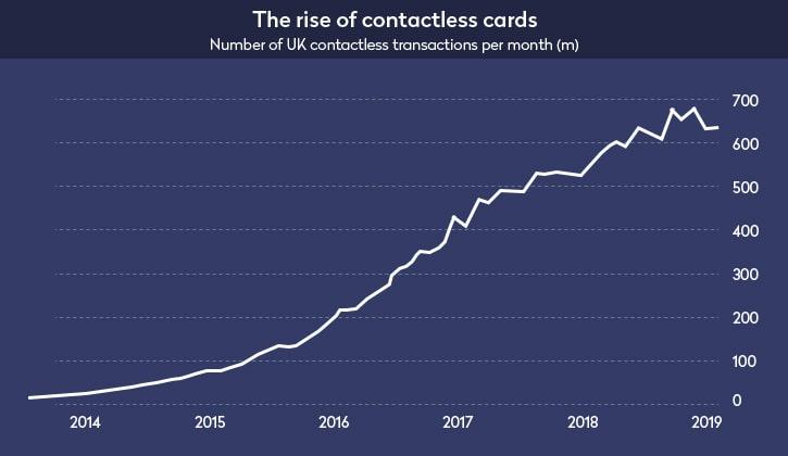 digital wallet trends near field - Top 5 Prevalent Digital Wallet Trends of 2020