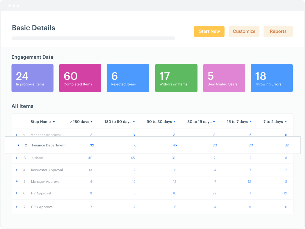 track and optimise for process metrics - 2021's Top 10 Business Process Management Software