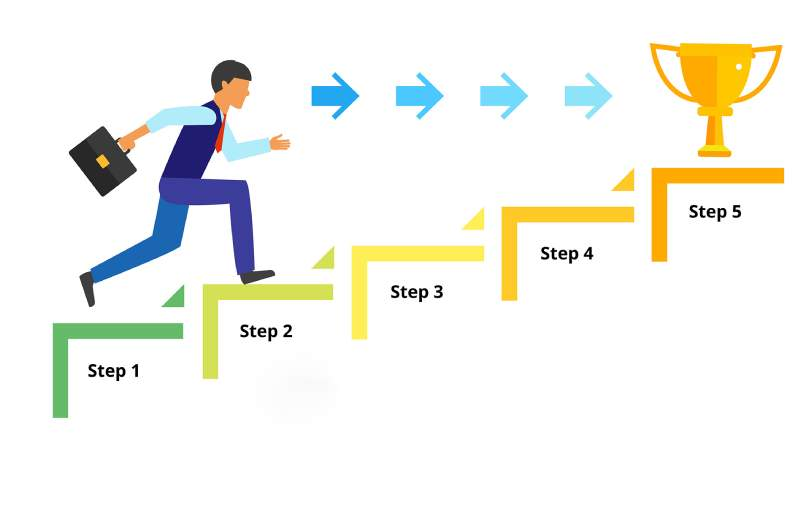 Footstep - 3 key mistakes you should avoid if wanting to be Successful with Investment