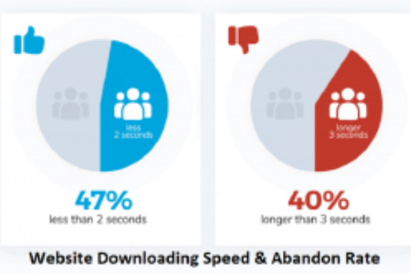 Website downloading - Knock Knock 2021 Is Coming- Best Website Design Practices