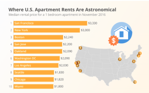 graph-of-the-cities-with-the-most-expensive-rent-rates.png
