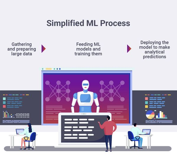 ML 1 - What is the scope of Machine Learning in the future?