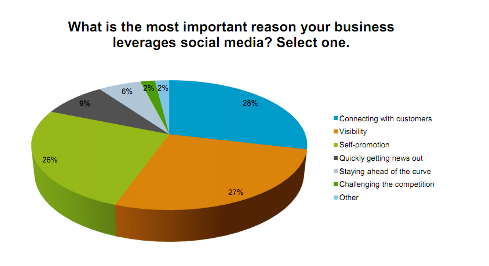 Social Media Monitoring - Top Social Media Monitoring Vendors for Business