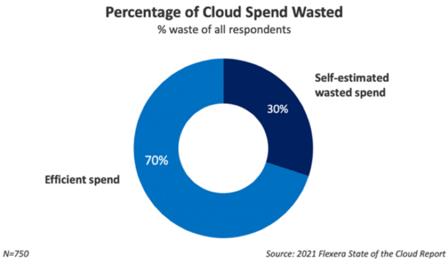 cloud spend wasted - 4 Keys to an Effective Cloud Management Strategy