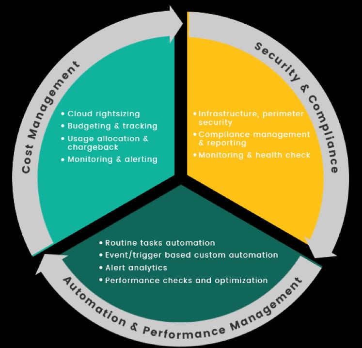 right cloud management platform - 4 Keys to an Effective Cloud Management Strategy